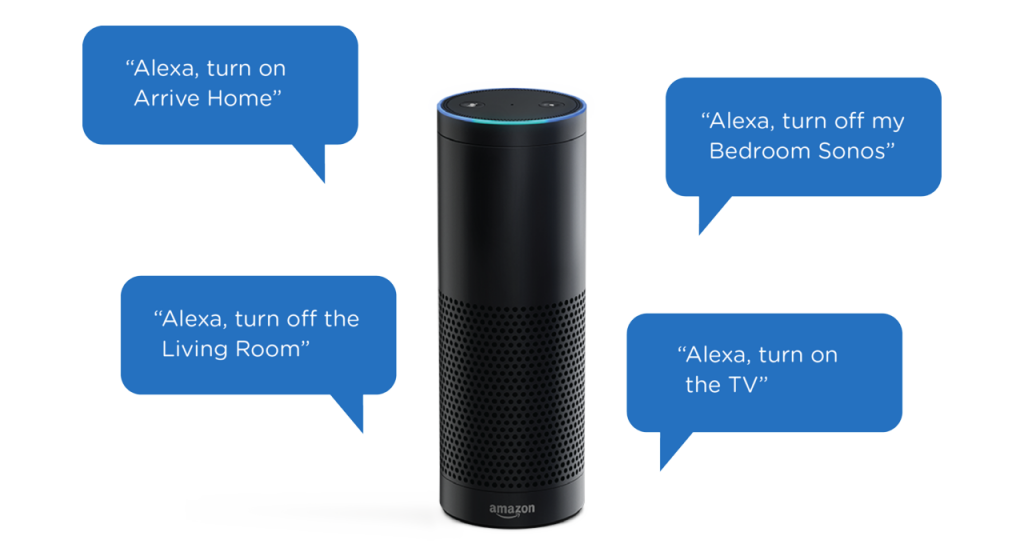 For residents with limited gross motor function, Amazon Echo can control fixtures via voice commands